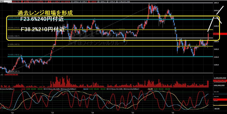 16-11-18みずほFG株価-上昇パターン
