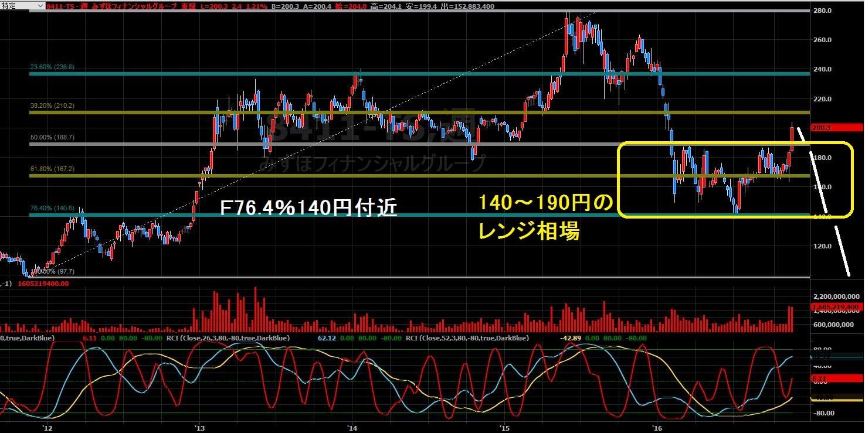 16-11-18みずほFG株価-下落パターン1