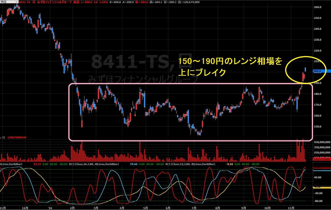 16-11-18みずほFG株価-日足チャート