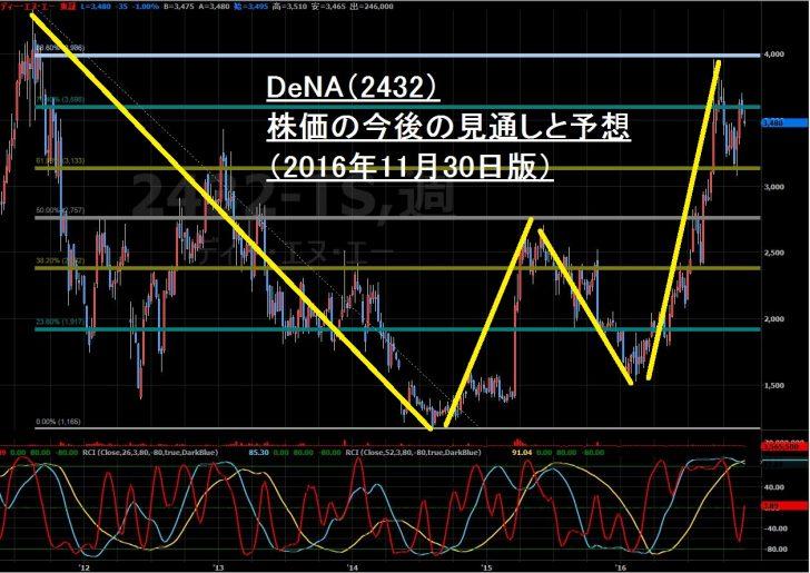 16-11-30DeNA株価-サムネイル