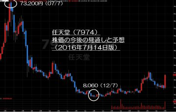 16.7.14任天堂株価-サムネイル-min