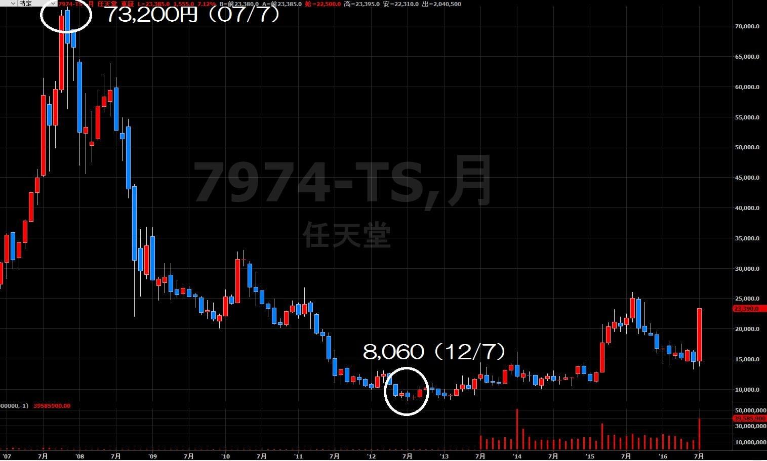 16.7.14任天堂株価-月足-min