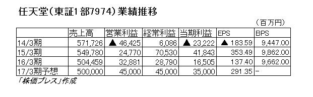 16.7.14任天堂-業績推移
