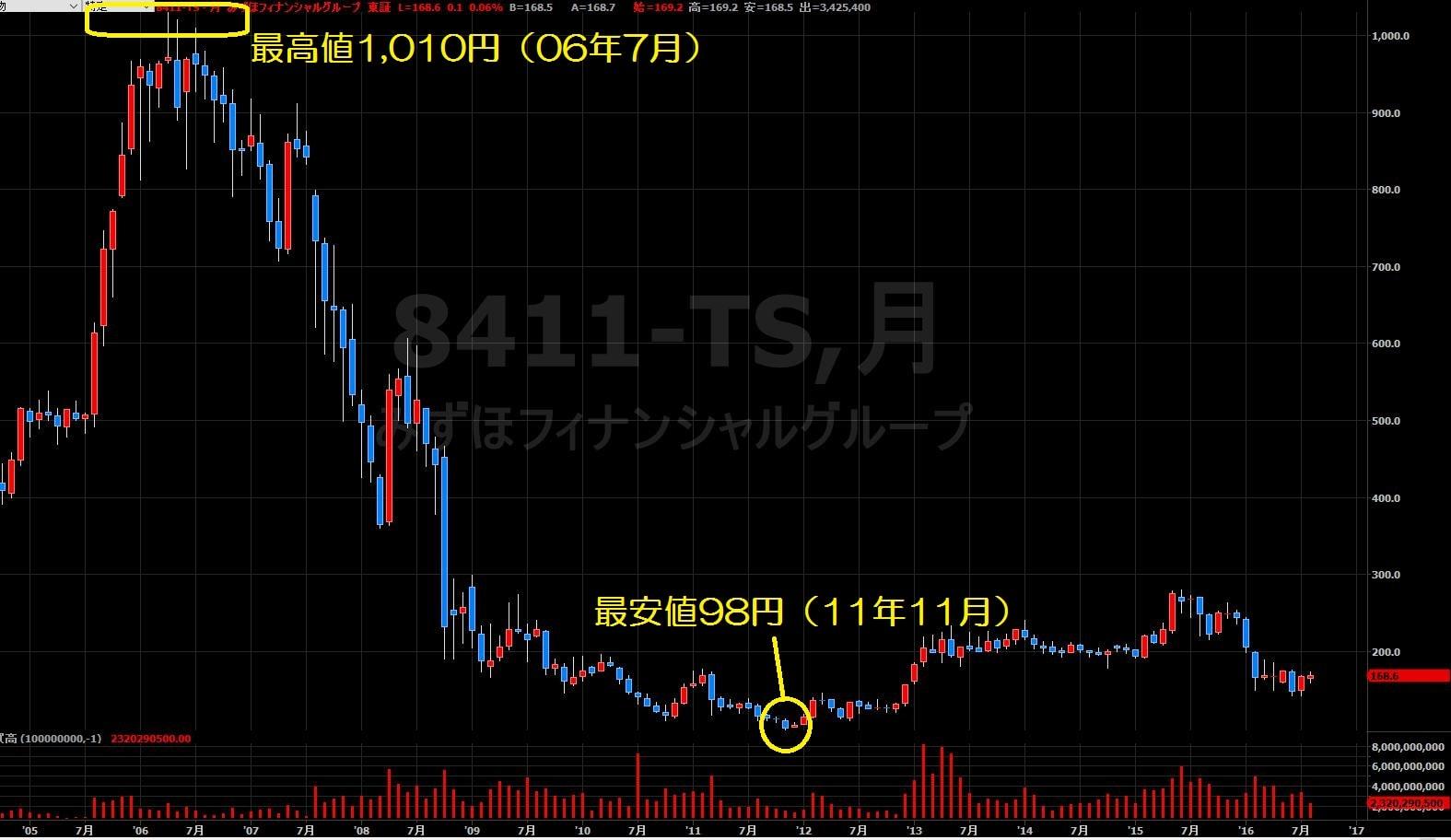 16.8.25みずほFG株価-月足-min