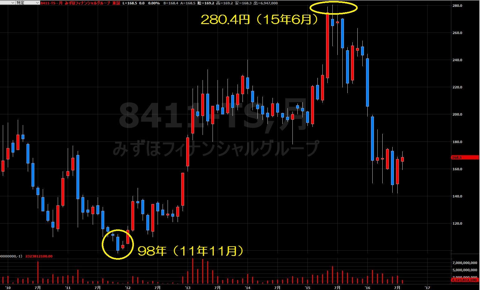 16.8.25みずほFG株価-月足5年-min