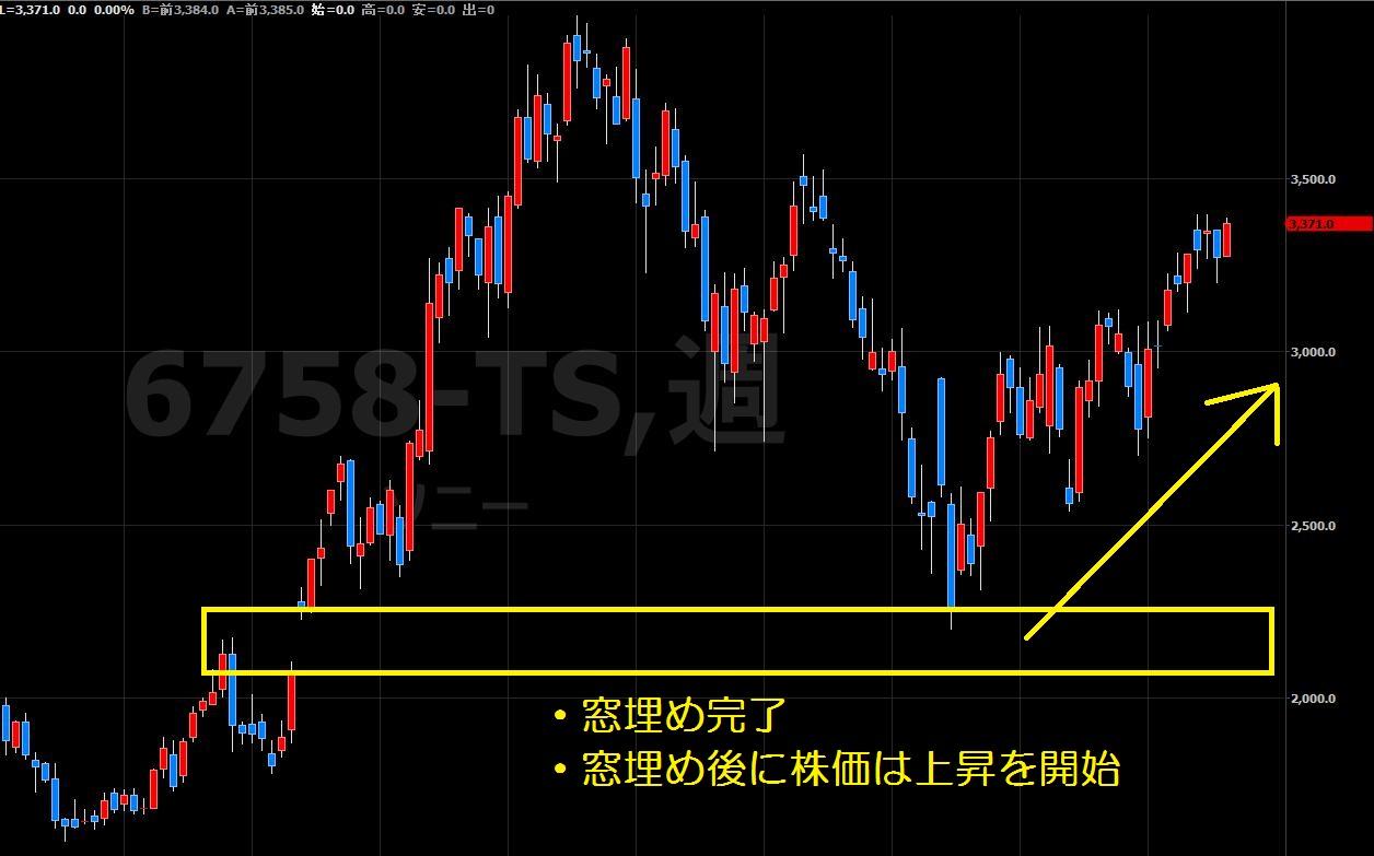 16.8.26ソニー株価-窓埋め-min
