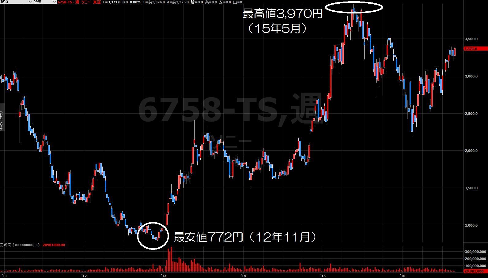 16.8.26ソニー株価-5年週足-min