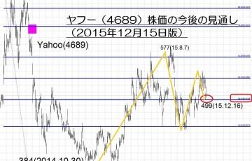 15.12.15ヤフー株価-サムネイル-min
