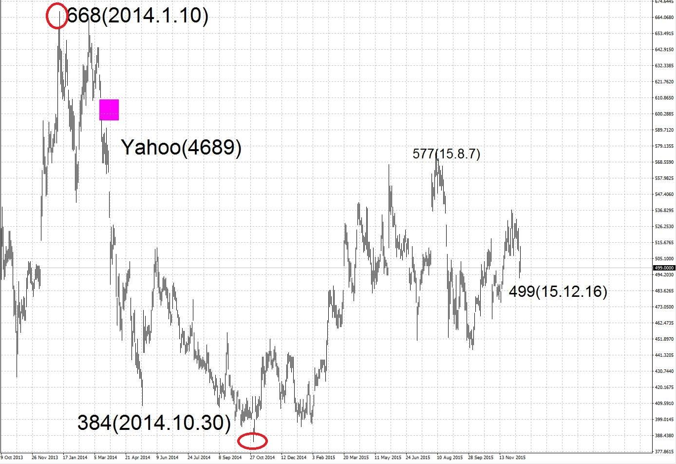 15.12.15ヤフー株価-高値と安値-min