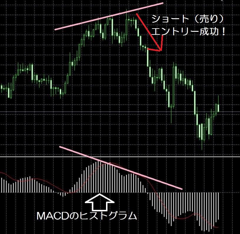 15.12.15MACDダイバージェンス-利用例2min