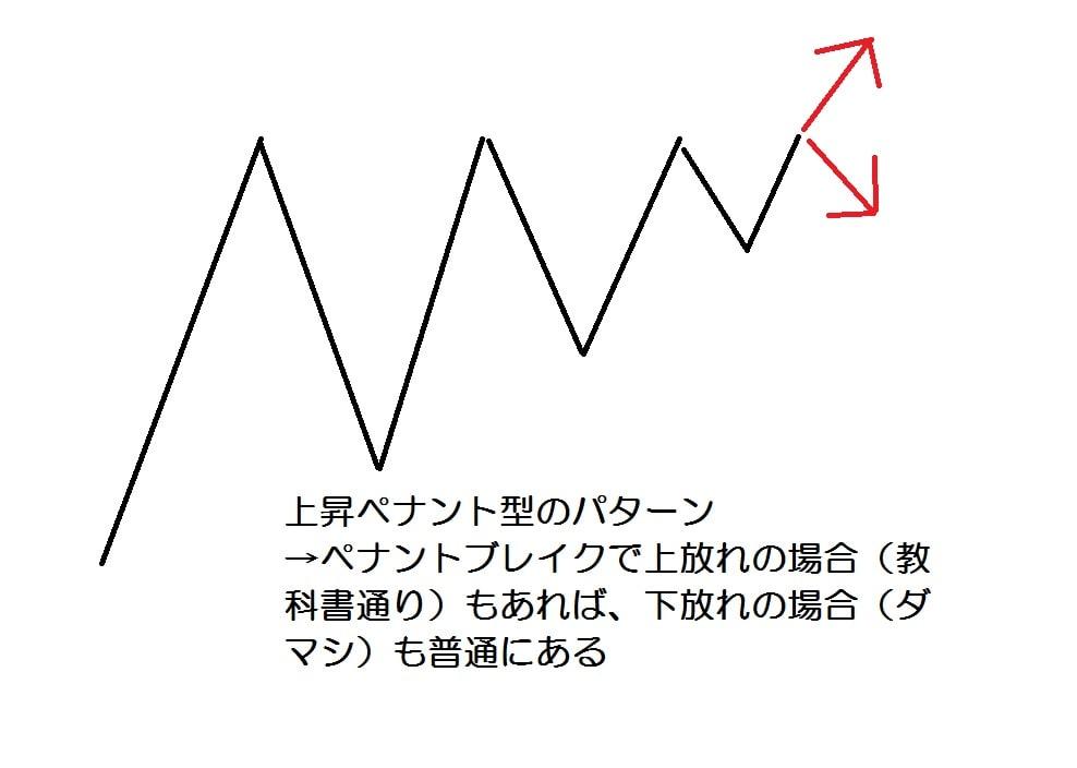 15.12.7三角持合い-上昇ペナント-min