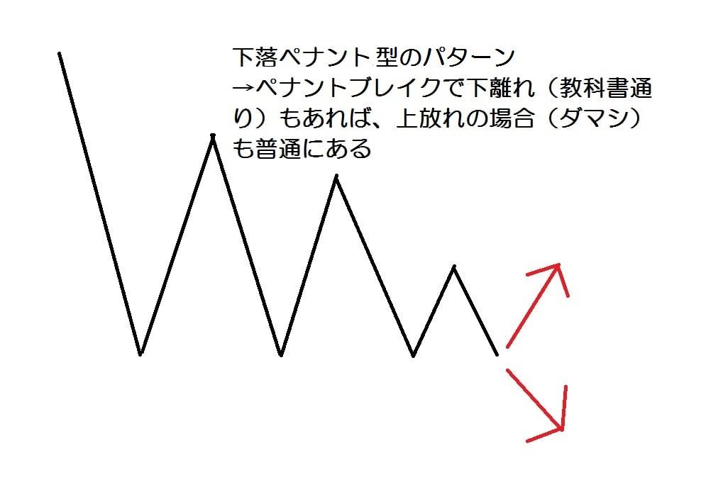 15.12.7三角持合い-下落ペナント-min