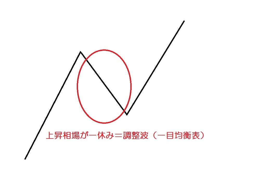 15.12.7調整波-min
