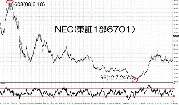 15.4.13NEC高値と安値-min