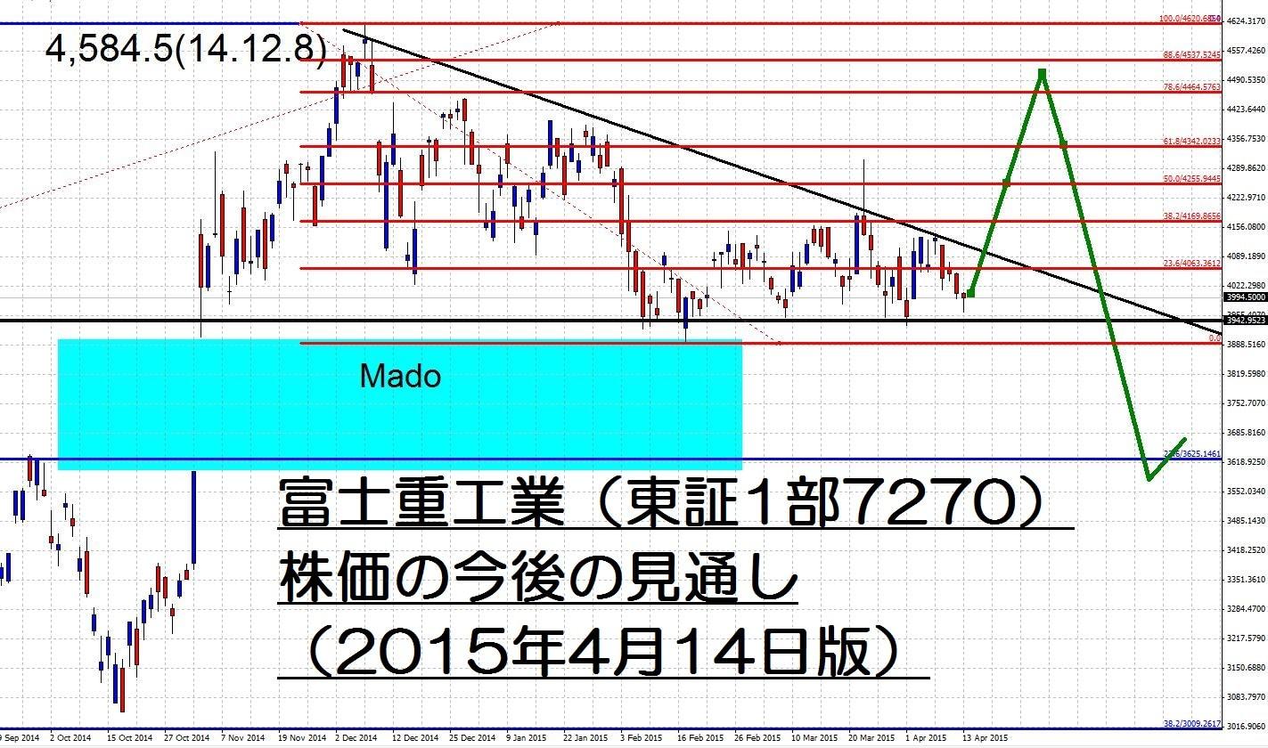 15.4.14富士重工サムネイル-min