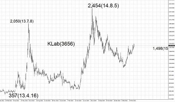 15.4.20KLab高値と安値-min