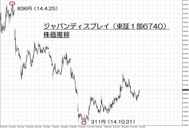 15.4.3ジャパンディスプレイ株価-min
