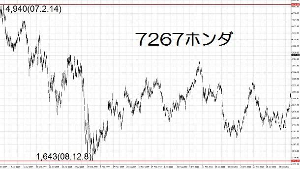 15.4.3ホンダ高値と安値-min