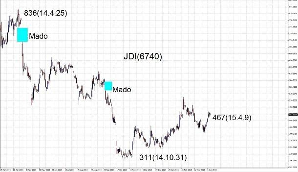 15.4.9JDI-高値安値-min