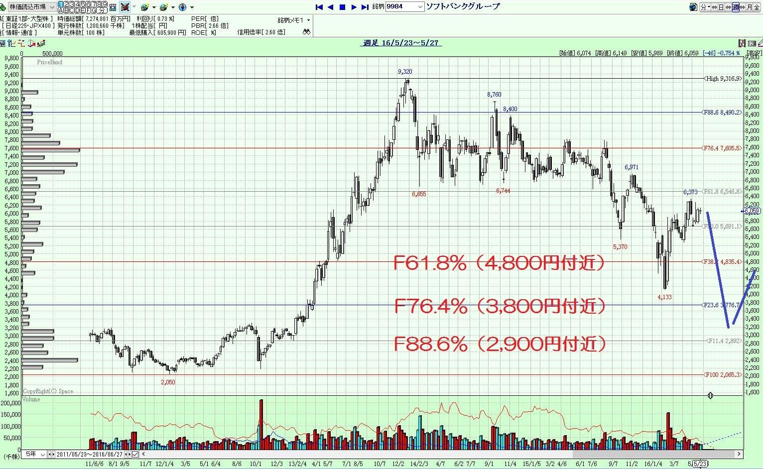 16.5.25ソフトバンク株価-リトレースメント-min
