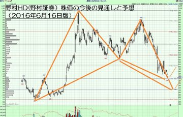 16.6.16野村HD株価-サムネイル-min