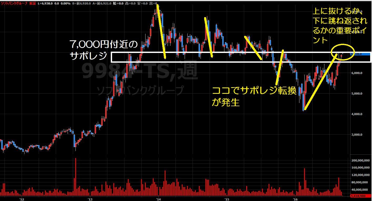 16.9.6ソフトバンク株価-サポレジ-min