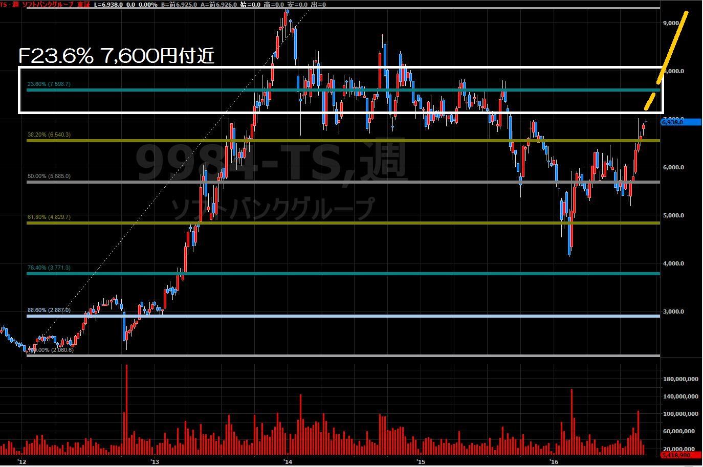 16.9.6ソフトバンク株価-上昇シナリオ-min