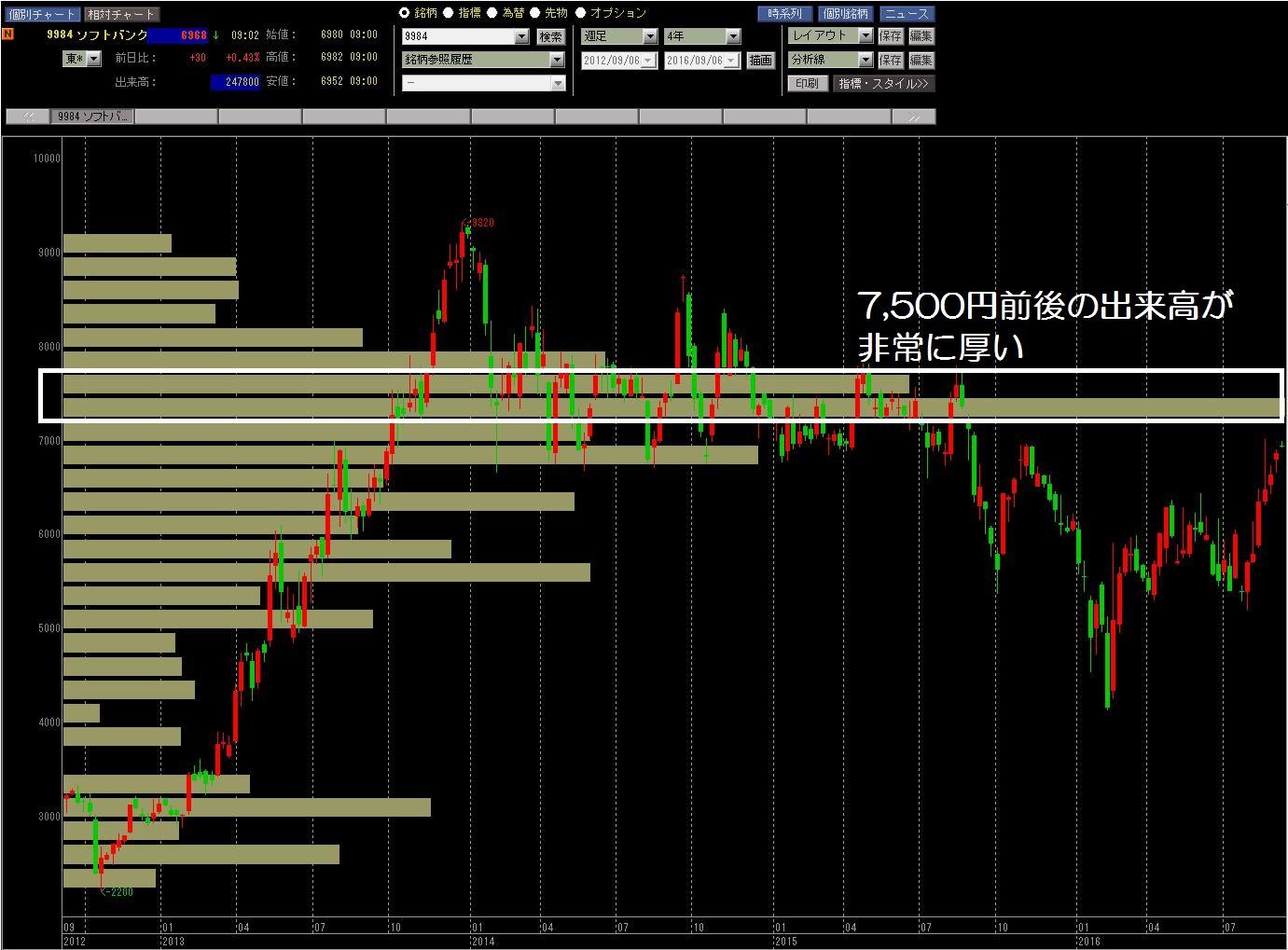 16.9.6ソフトバンク株価-価格帯別出来高-min
