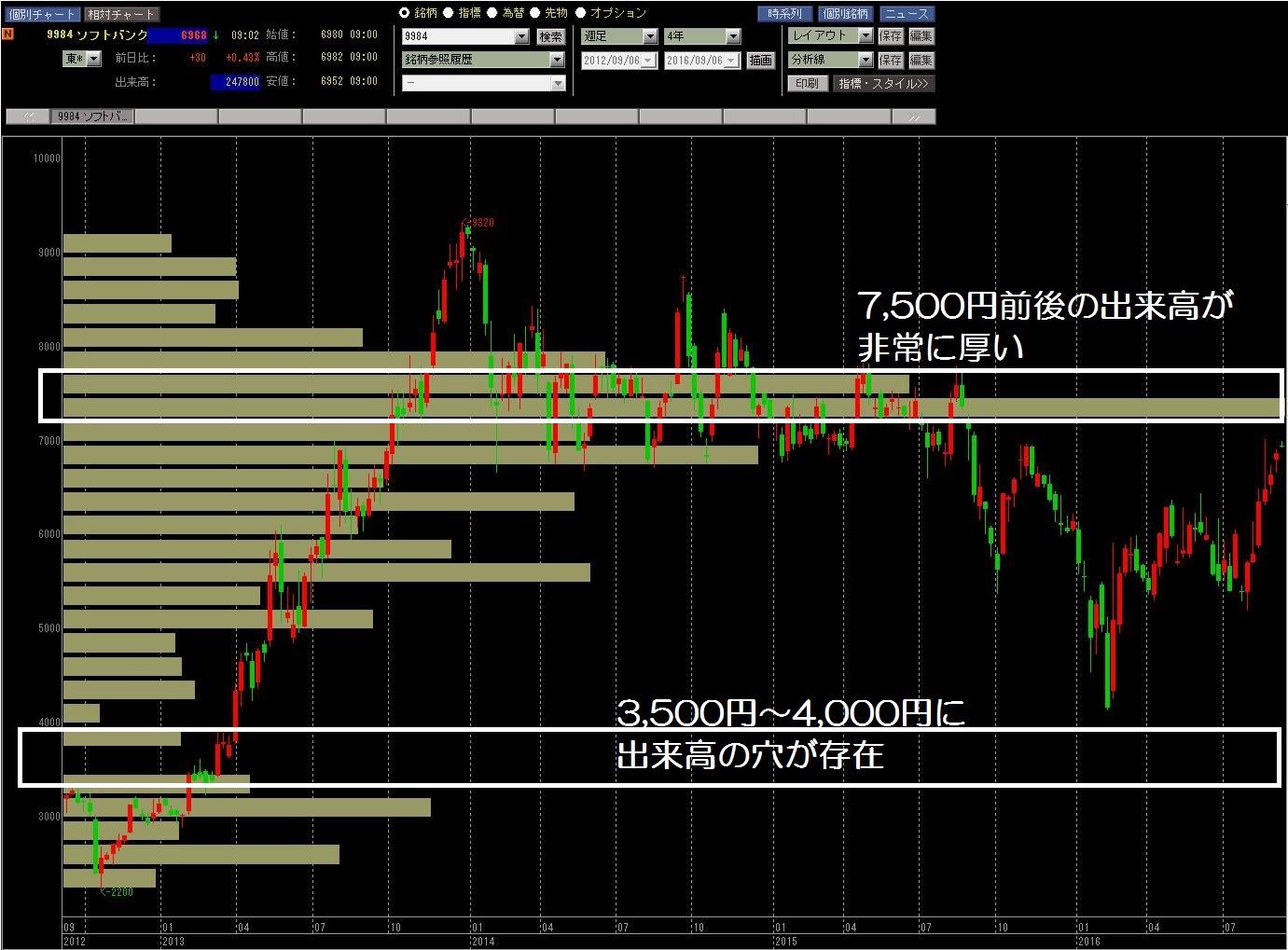 16.9.6ソフトバンク株価-価格帯別出来高2-min
