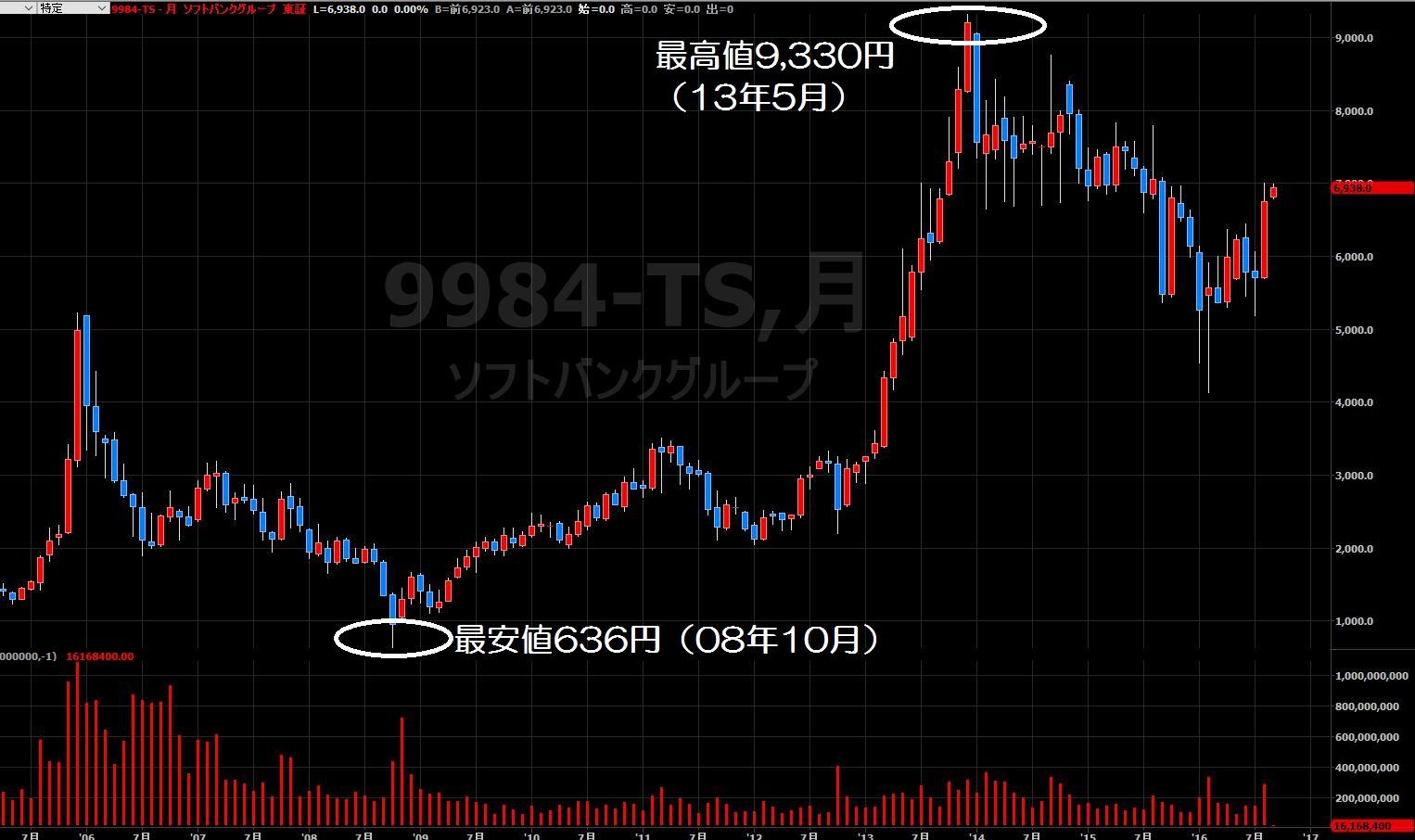 16.9.6ソフトバンク株価-10年月足-min