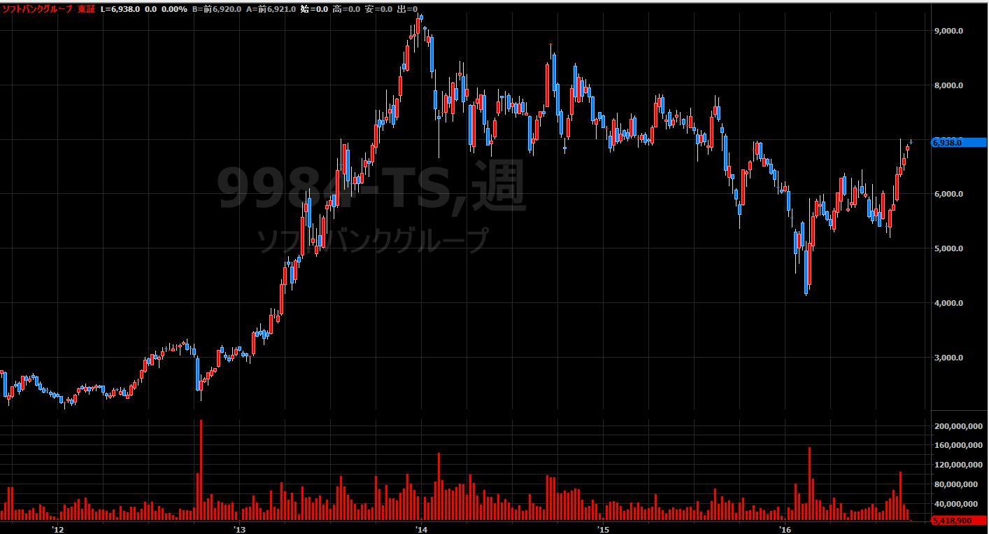 16.9.6ソフトバンク株価-4年週足-min