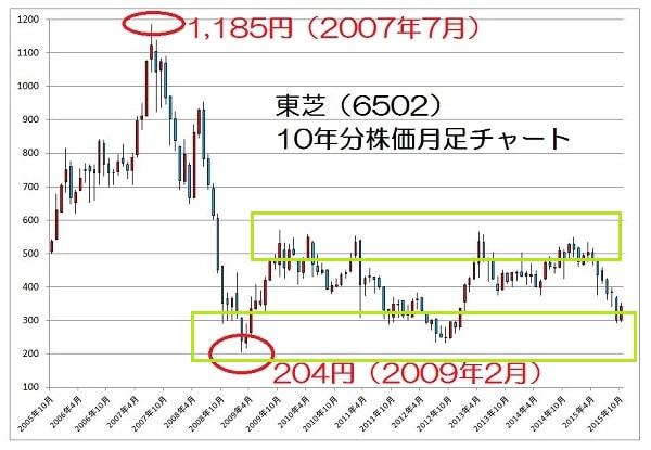 15.10.26東芝株価-10年月足チャート-min
