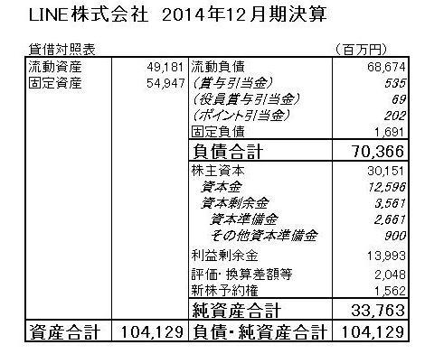 15.11.9line14年12月期BS-min