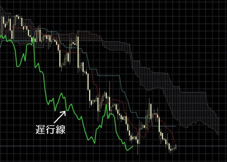 15.12.18一目均衡表の遅行線-min