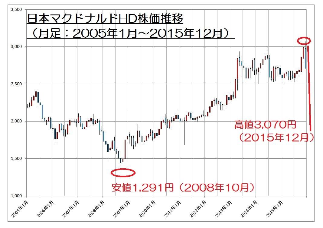 15.12.24日本マクドナルド株価1-10年月足-min