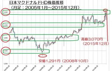 15.12.24日本マクドナルド株価2-10年月足-min