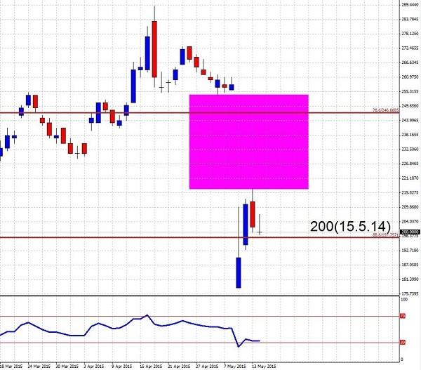 15.5.14シャープ株価-min