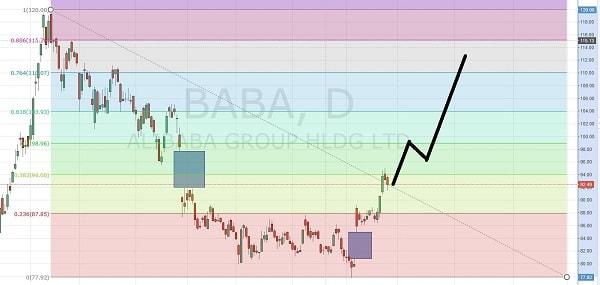 15.5.27アリババ-株価予想1-min