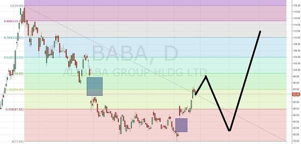 15.5.27アリババ-株価予想2-1-min