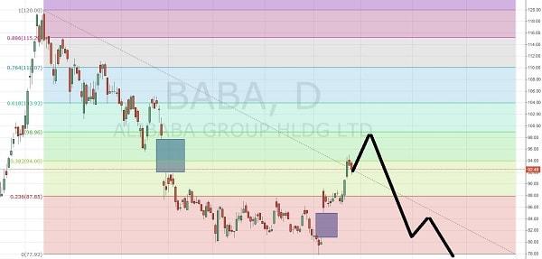 15.5.27アリババ-株価予想3-min