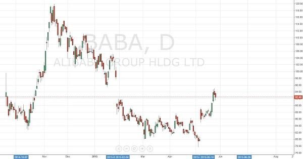 15.5.27アリババ-株価推移-min