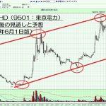 16.6.1東京電力株価-サムネイル-min