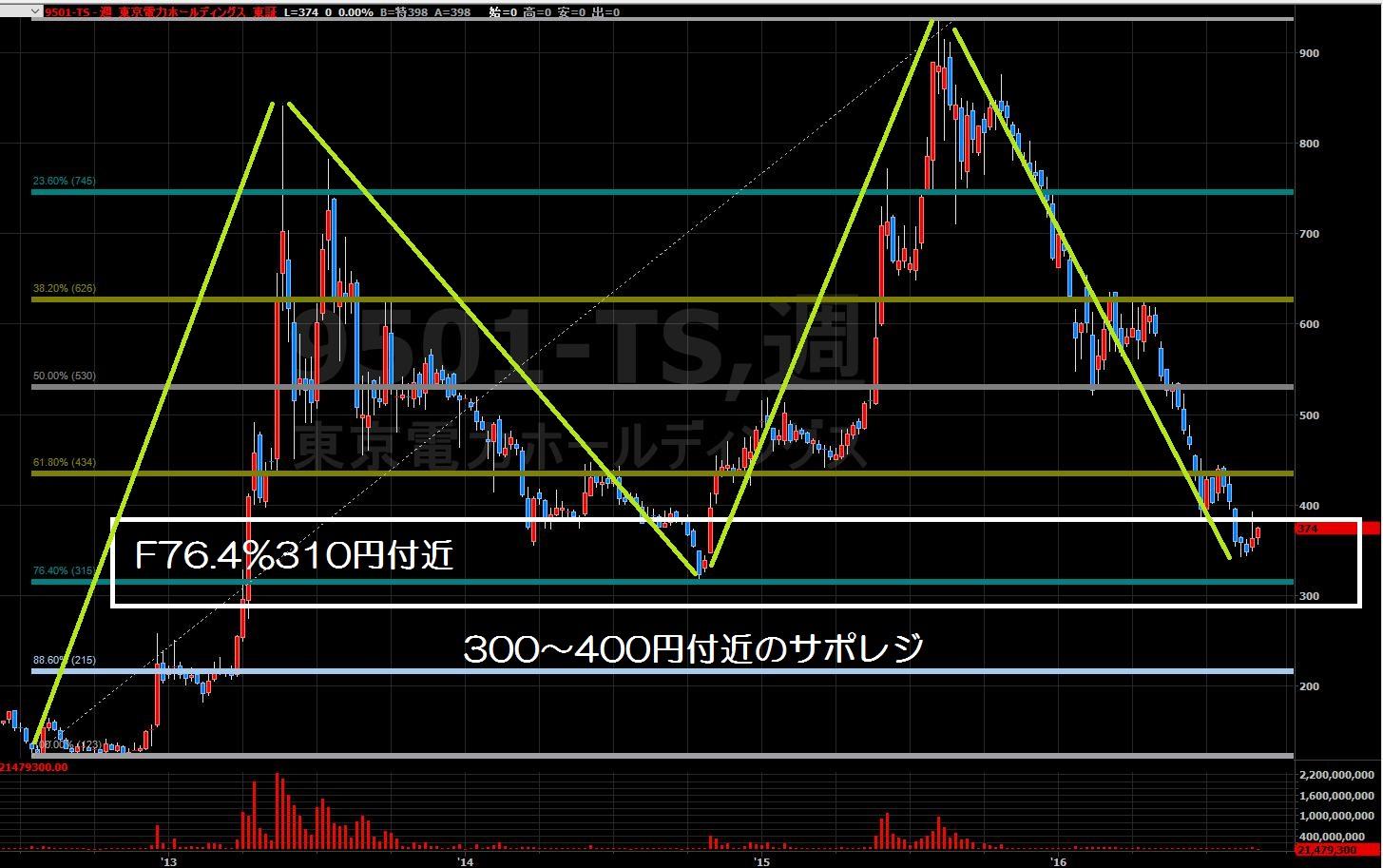 16.8.31東京電力株価-サポレジ-min (1)