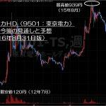 16.8.31東京電力株価-サムネイル-min