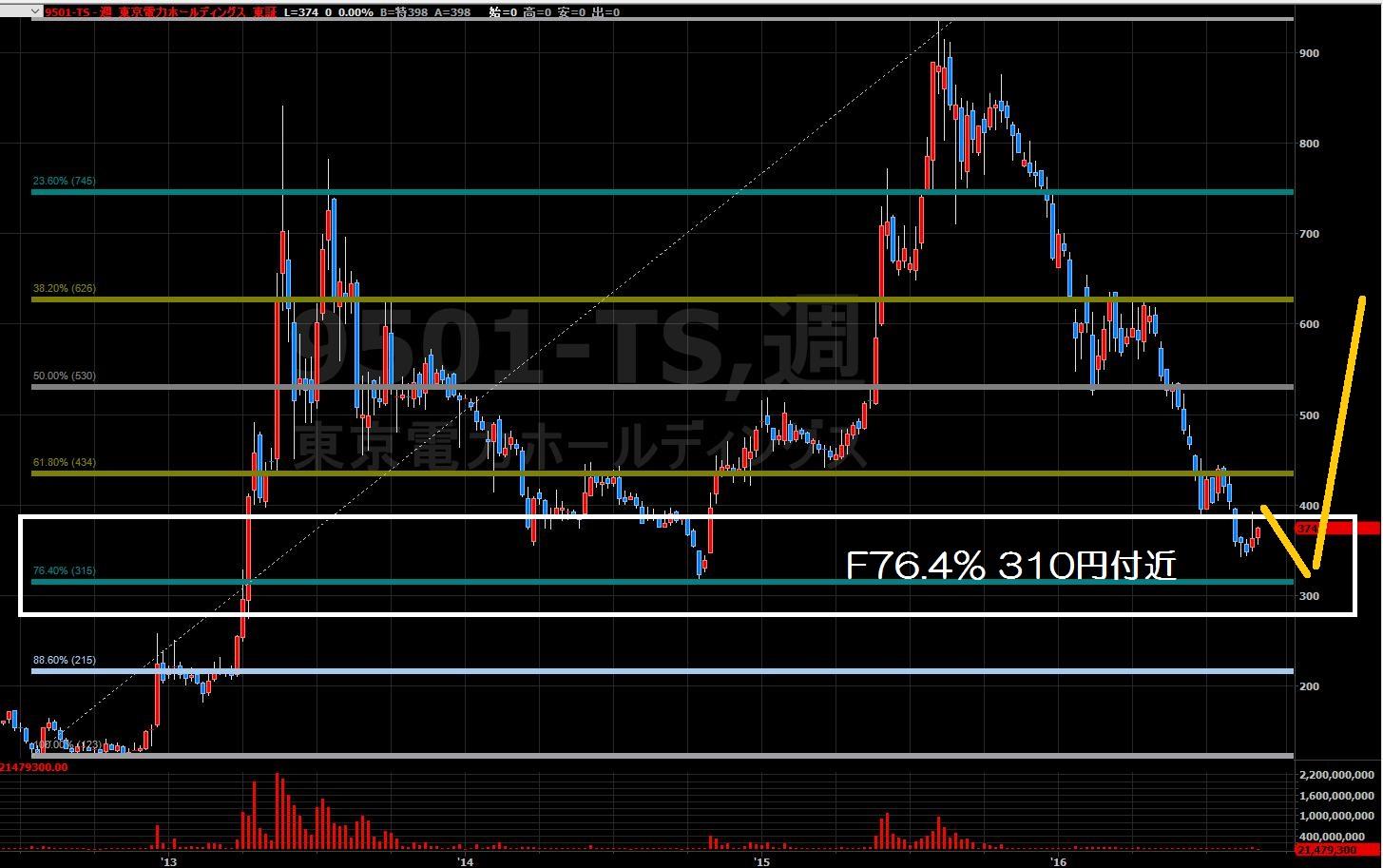 16.8.31東京電力株価-上昇シナリオ2