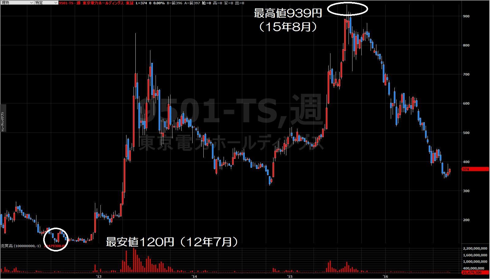 16.8.31東京電力株価-高値と安値1-min