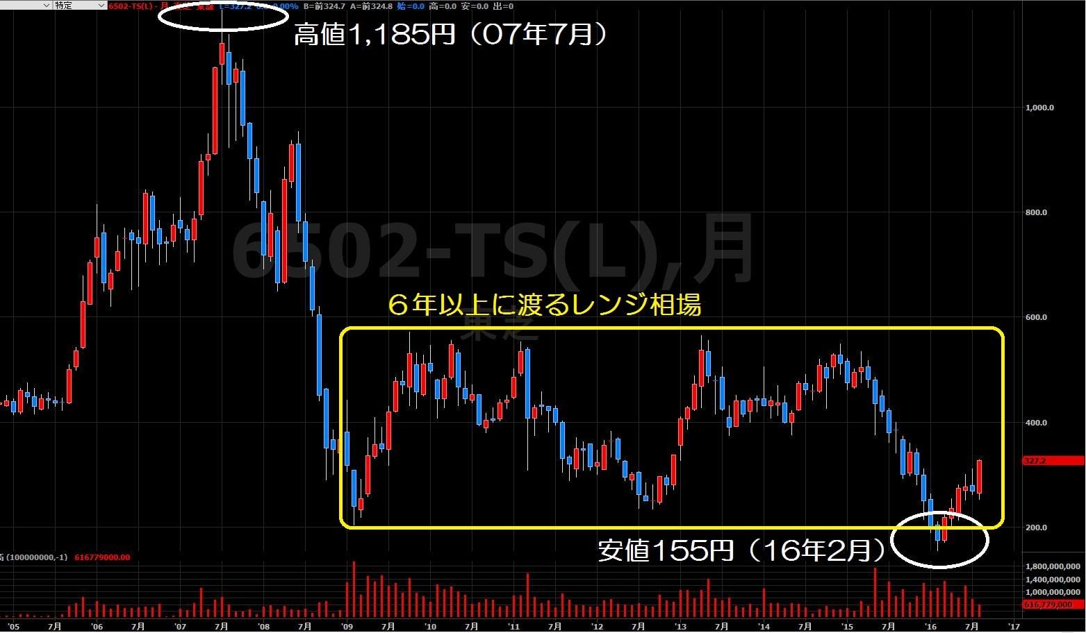 16.9.1東芝株価-10年月足-min