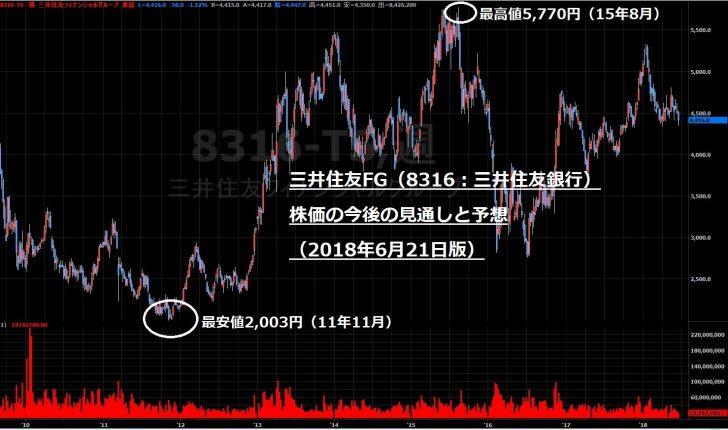 住友 銀行 株価 三井