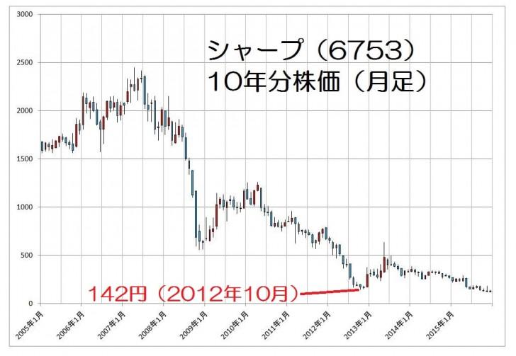 15.12.12シャープ株価10年分-min