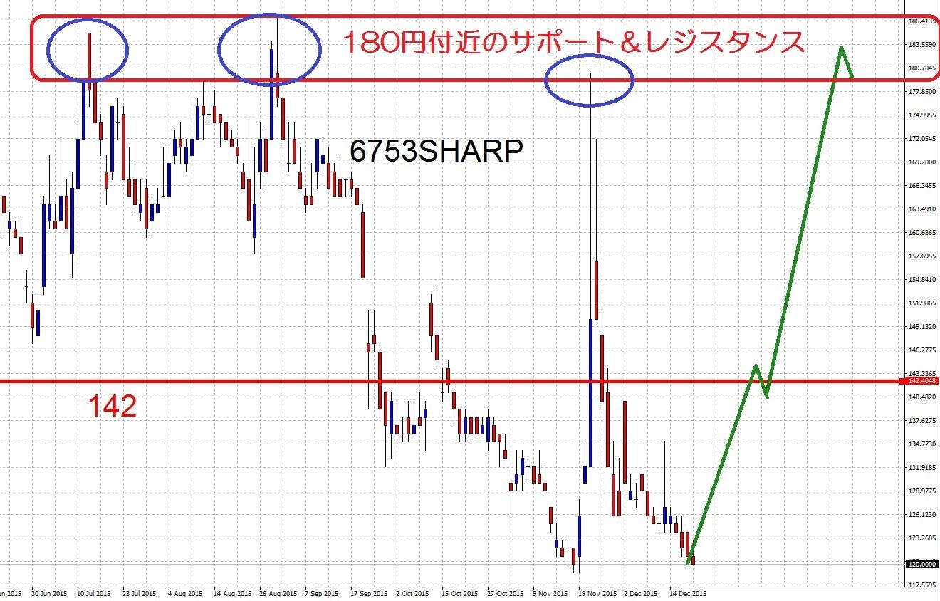 15.12.21シャープ株価-買い目線180円-min